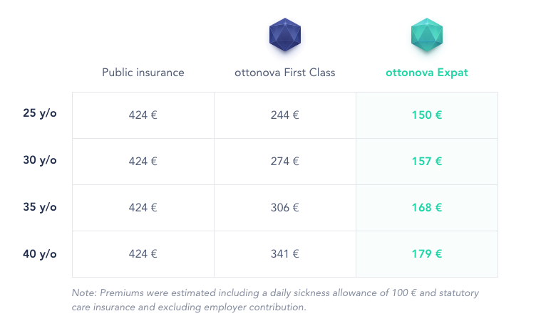 insurance premiums German health insurance